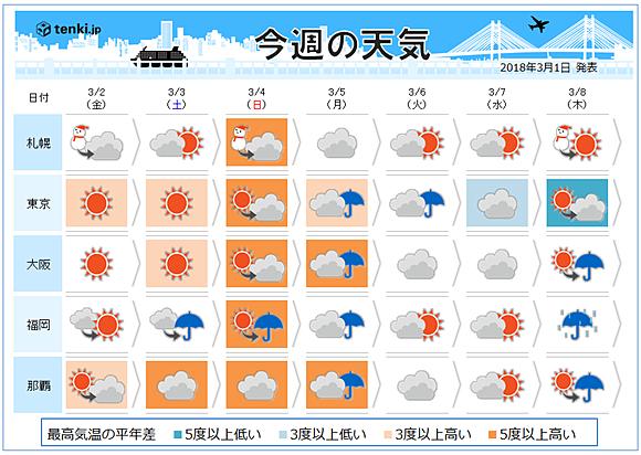 週間天気 暖かい日続く 雪どけ注意