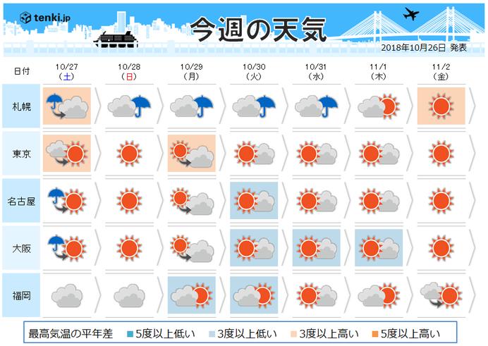 週間 早くも冬の気配 台風の進路は