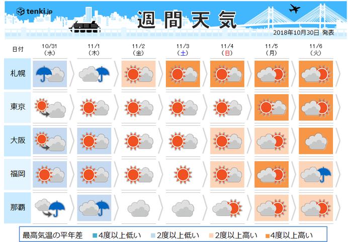 週間天気 文化の日は全国的に晴れ