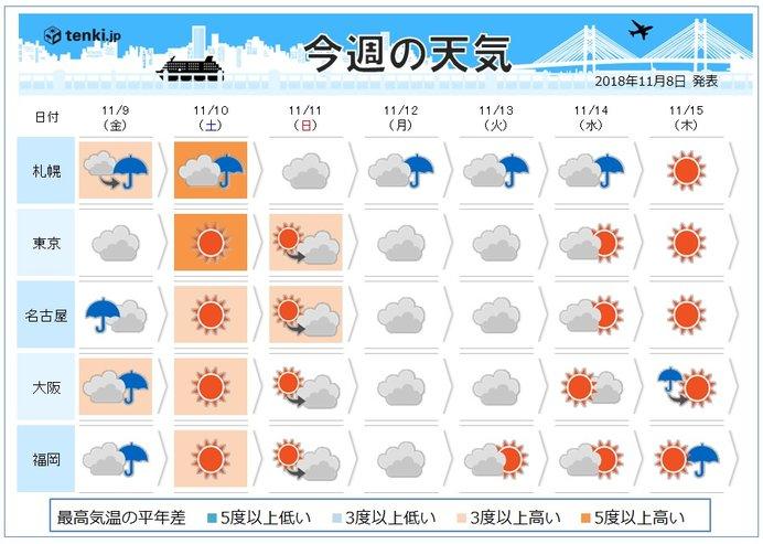 週間 高温傾向は週末まで 来週は冬らしく