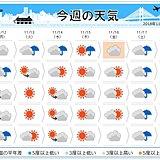 週間 急に冬らしく 晴れる日も20度以下