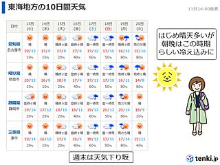 東海週間 木曜日まで晴天多い 朝晩冷える