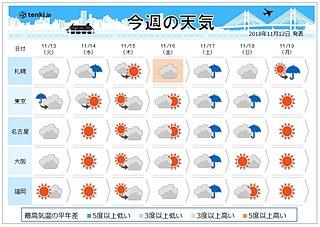週間 冬支度を 都心も朝は10度以下に