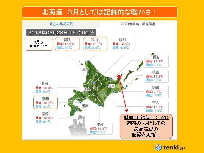 北海道 暖かさ記録的 約1世紀ぶり