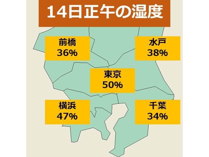 関東 北よりの風 湿度30%台に