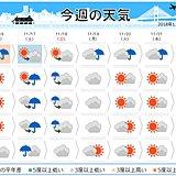 週間 雨のあとは冬の気配 今季最強寒気も