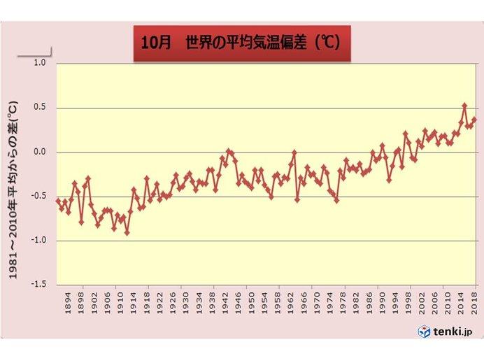 10月の世界平均気温 過去2位に