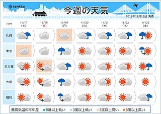 週間 上空の寒気は いよいよ真冬並みか