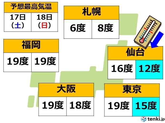 土日の天気 関東では日曜は急に寒くなる