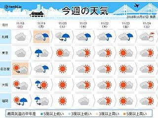 来週後半は寒気南下 北日本で雪
