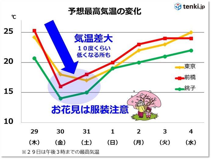 関東 気温急降下 金曜のお花見は冷える