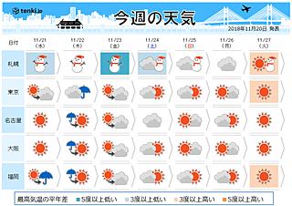週間 冬将軍は連休に出陣 雪の季節へ