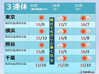 関東 霜が降りるほど 3連休は真冬の寒気