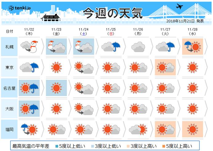 週間 真冬の寒気 連休は東日本でも雪か