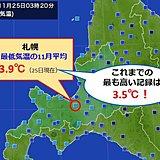 初雪遅れた札幌 最低気温も記録に?