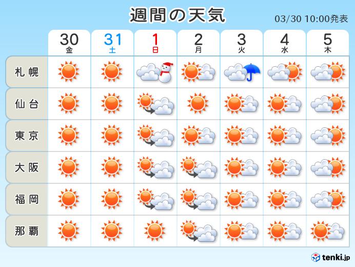 天気 大阪 週間 予報