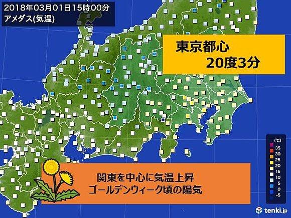 東京で20度超え GW頃の所も