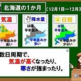 北海道の1か月 冬将軍、行ったり来たり