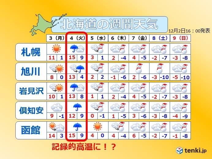 北海道 今週は12月史上初の高温に?(2018年12月2日)|BIGLOBEニュース