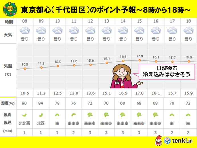 3日 東京都心のポイント予報