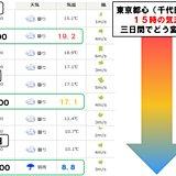 東京都心の15時 明日と明後日で大違い