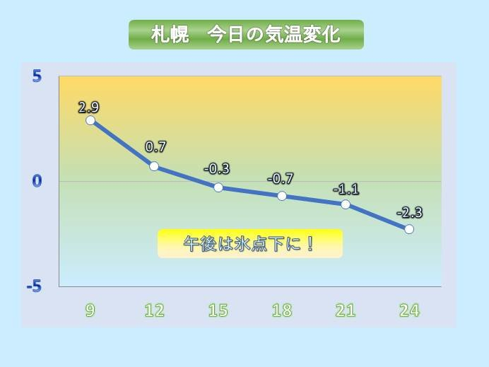 北海道 暖かさから一転真冬の寒さに