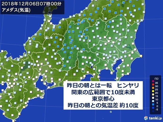 東京都心 昨日の朝との気温差 約10度
