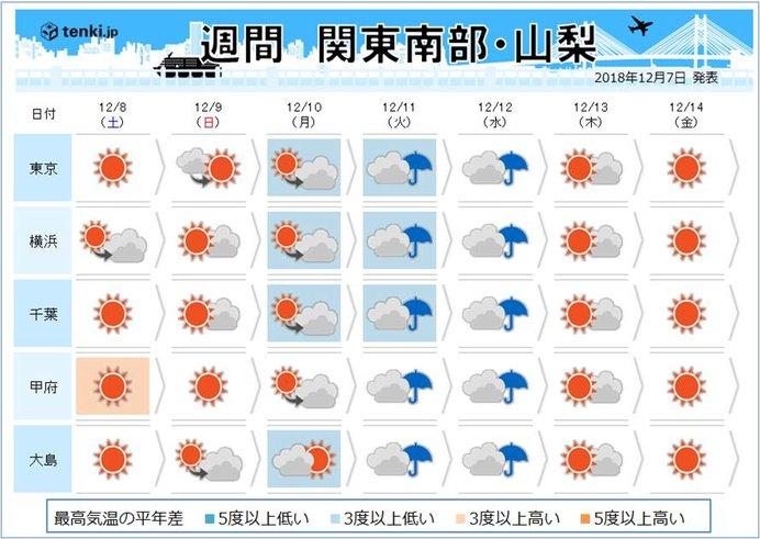 関東甲信の週間 冬将軍の到来 来週は雨も