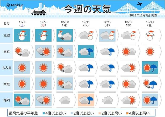 週間天気 厳しい寒さ 冬の嵐