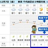 7日 東京のポイント予報 夜は風冷え