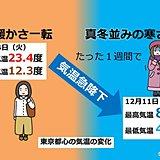 関東 気温急降下 「真冬並みの寒さ」へ