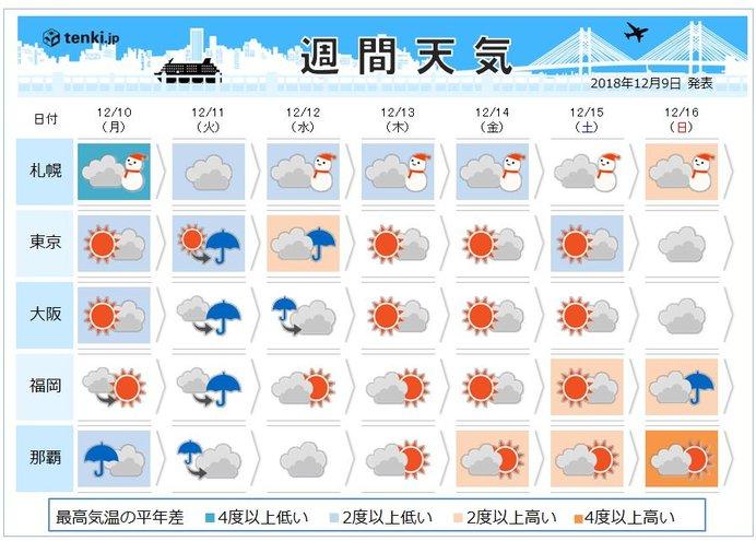 今週天気 雨か雪か 南岸低気圧に注意