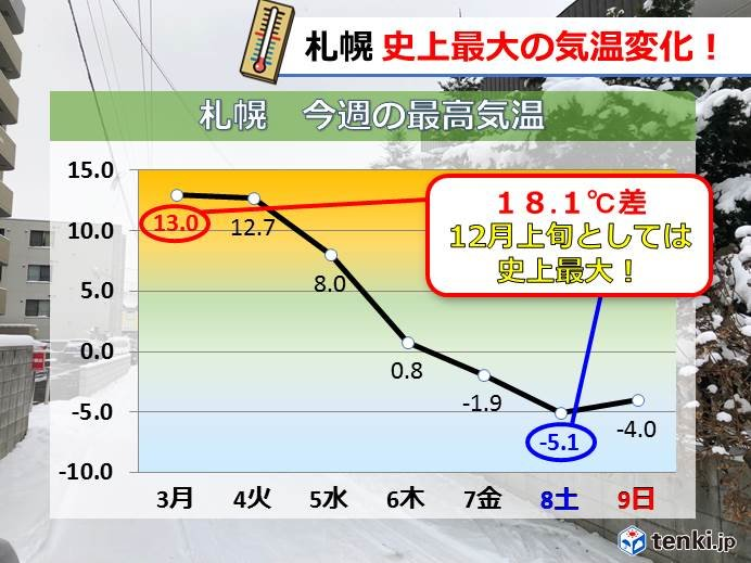 札幌 気温