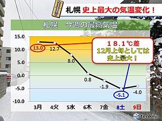 札幌 史上最大の気温変化!