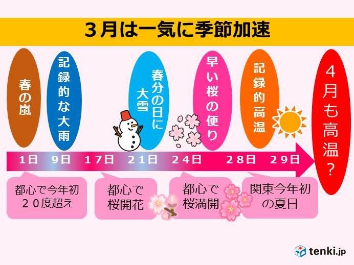 3月季節一気に加速 4月も高温続く?