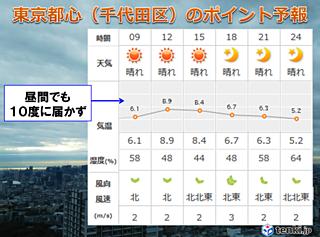 東京都心 昼間も10度に届かず