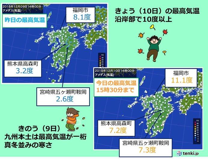 厳しい寒さ和らぐ 九州