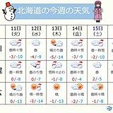 北海道 今週も厳しい寒さに