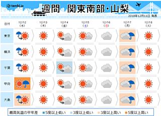関東の週間 あすは寒さが少し緩む