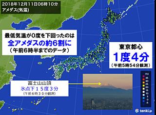 東京都心 およそ9か月ぶりの1度台に