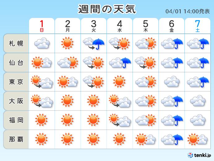 今週の天気 再び初夏の陽気に 湿度も高め