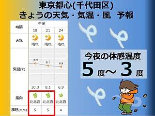今夜は風冷え 東京都心は震える寒さ