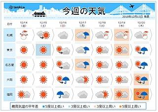 週間 日~月曜は雨 秋と冬まだせめぎ合う