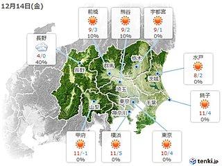 14日の関東 広く晴れるが北風強い
