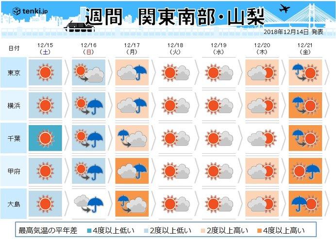 関東の週間 雨を境に寒さ和らぐ