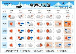 週間 寒さの底は土曜 来週は急な上昇も