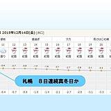 札幌 続く真冬日 43年ぶりの長さ