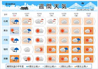 週間 北日本は週の前半 荒天のおそれ