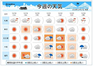 週間 北日本は荒天 気温は日曜まで高め