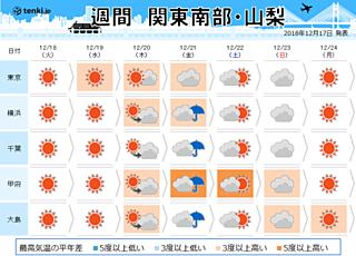 関東の週間 クリスマス前までは寒さ緩む